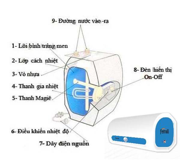 Cấu tạo chi tiết các bộ phận trong bình nóng lạnh 1
