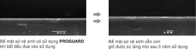 Ưu điểm của công nghệ chống bám bẩn Proguard của Inax 3