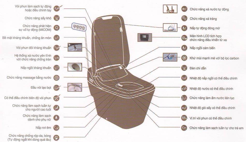 Tính năng bồn cầu nắp rửa điện tử Viglacera V91