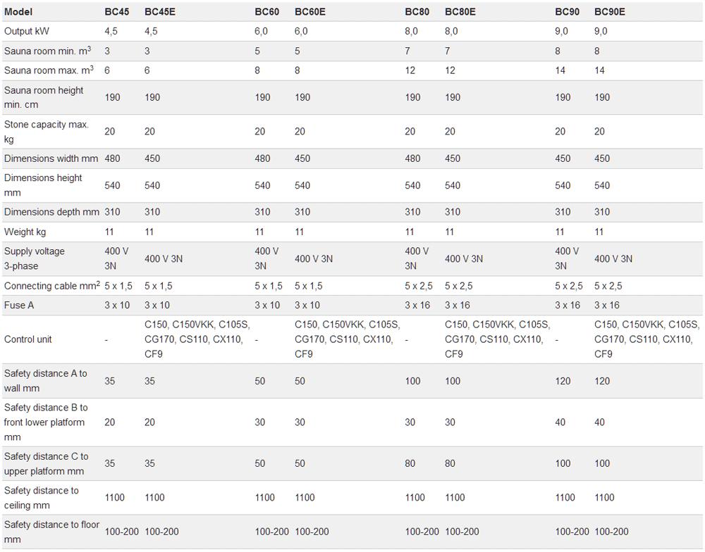 Máy xông hơi khô Harvia BC- Thông số