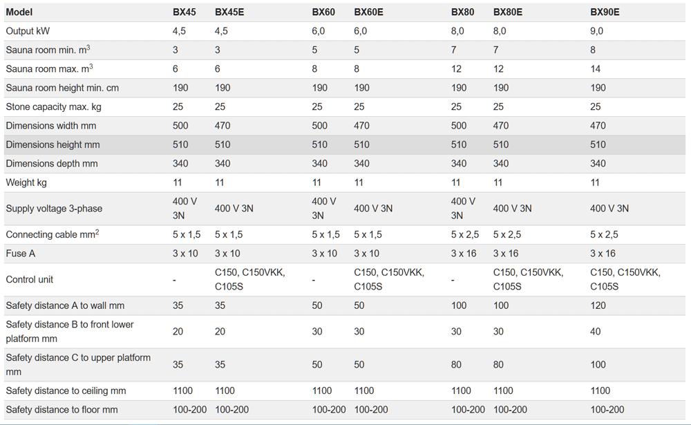 Máy xông hơi khô Harvia BX - Thông số