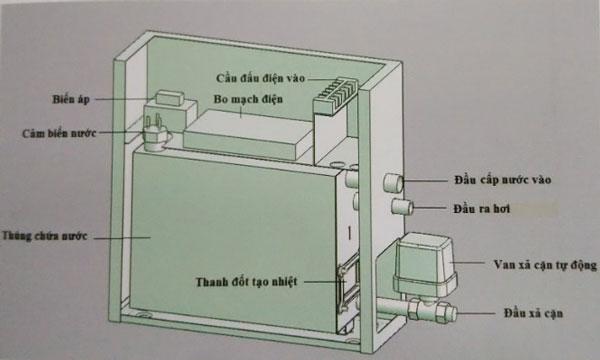 bảo trì máy xông hơi