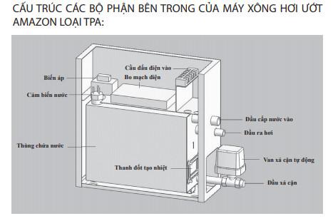 7 Bước lắp đặt máy xông hơi ướt Amazon dễ dàng nhất