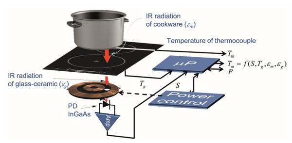 Cấu tạo và nguyên lý hoạt động của bếp hồng ngoại 1